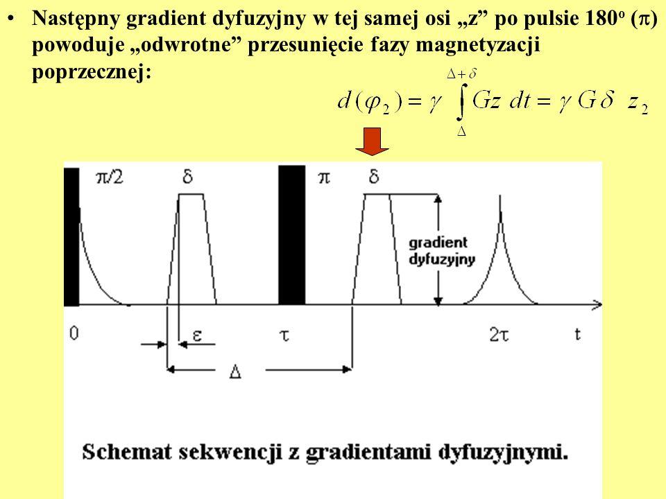 Następny gradient dyfuzyjny w tej samej osi z po pulsie 180 o ( ) powoduje odwrotne przesunięcie fazy magnetyzacji poprzecznej: