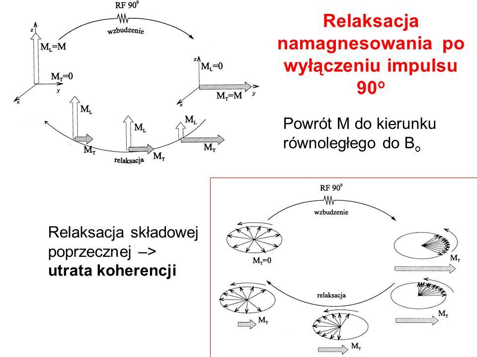 Relaksacja namagnesowania po wyłączeniu impulsu 90 o Relaksacja składowej poprzecznej –> utrata koherencji Powrót M do kierunku równoległego do B o