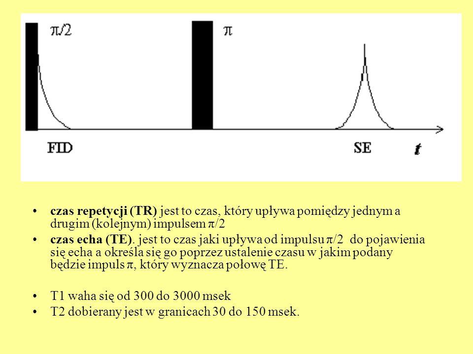 czas repetycji (TR) jest to czas, który upływa pomiędzy jednym a drugim (kolejnym) impulsem π/2 czas echa (TE). jest to czas jaki upływa od impulsu π/