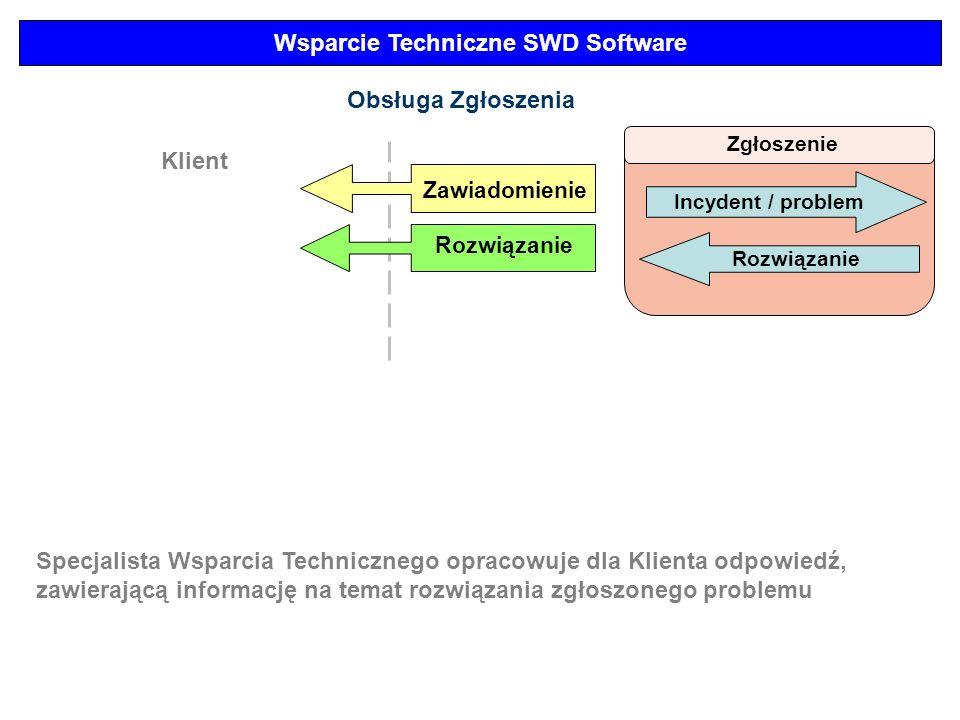 Wsparcie Techniczne SWD Software Zgłoszenie Incydent / problem Obsługa Zgłoszenia Klient Zawiadomienie Rozwiązanie Specjalista Wsparcia Technicznego o