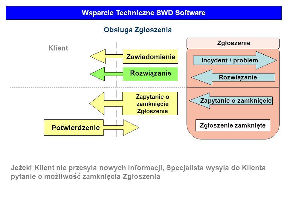 Wsparcie Techniczne SWD Software Zgłoszenie Incydent / problem Obsługa Zgłoszenia Klient Zawiadomienie Rozwiązanie Jeżeki Klient nie przesyła nowych i