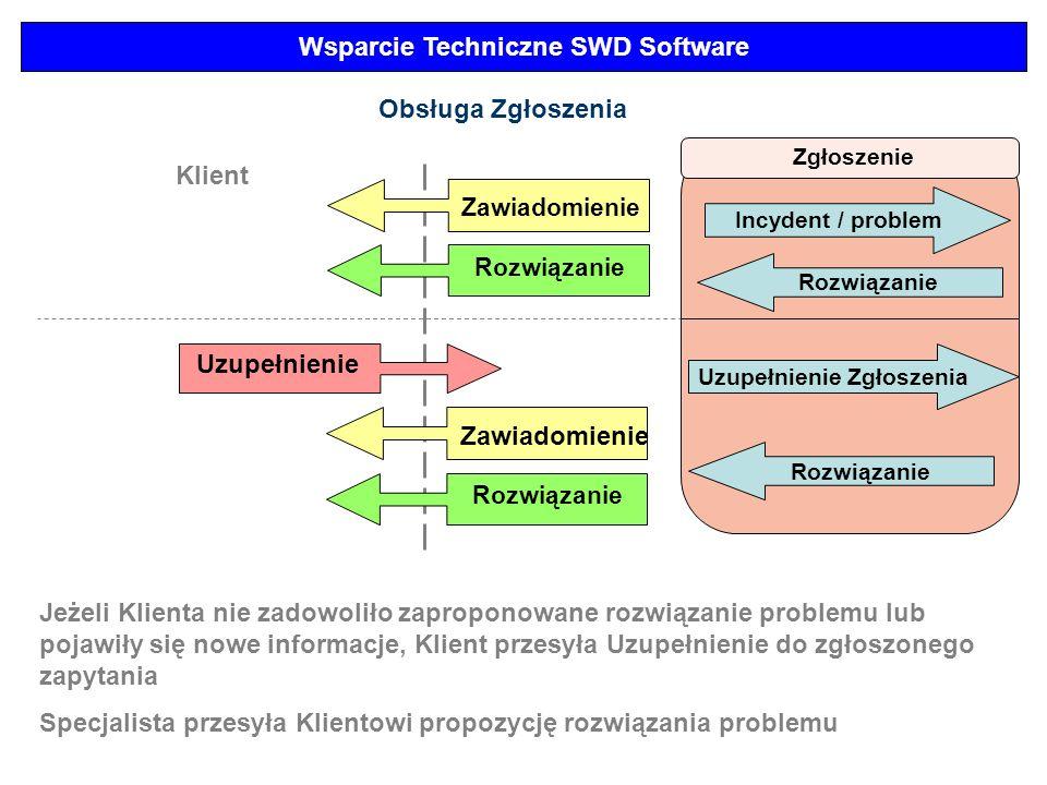 Wsparcie Techniczne SWD Software Zgłoszenie Incydent / problem Obsługa Zgłoszenia Klient Zawiadomienie Rozwiązanie Uzupełnienie Rozwiązanie Uzupełnien