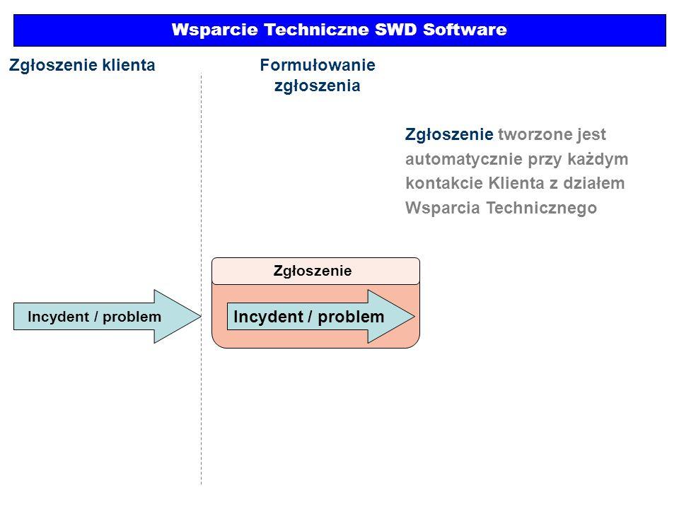 Incydent / problem Wsparcie Techniczne SWD Software Zgłoszenie Incydent / problem Zgłoszenie klientaFormułowanie zgłoszenia Zgłoszenie tworzone jest a