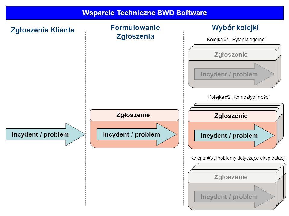 Incydent / problem Wsparcie Techniczne SWD Software Zgłoszenie Incydent / problem Zgłoszenie Incydent / problem Zgłoszenie Klienta Formułowanie Zgłosz