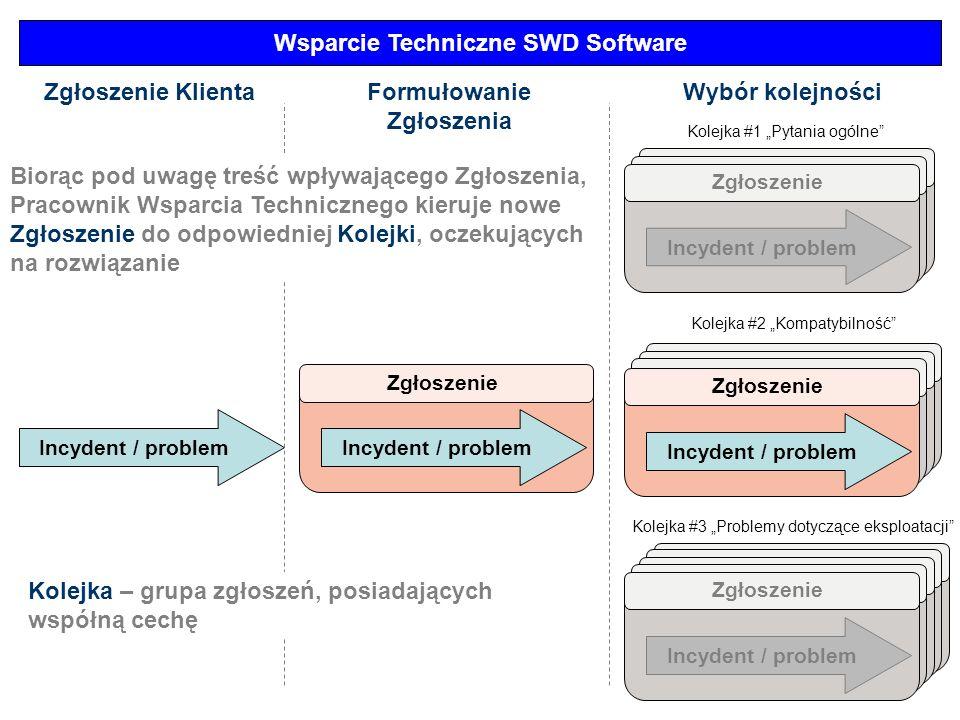 Incydent / problem Wsparcie Techniczne SWD Software Zgłoszenie Incydent / problem Zgłoszenie Incydent / problem Zgłoszenie KlientaFormułowanie Zgłosze