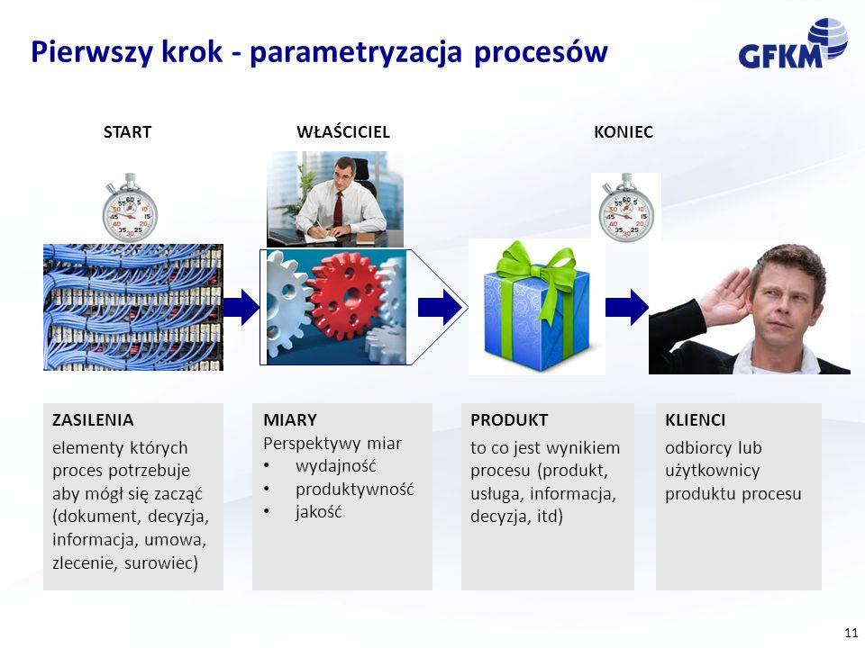 11 Pierwszy krok - parametryzacja procesów MIARY Perspektywy miar wydajność produktywność jakość ZASILENIA elementy których proces potrzebuje aby mógł