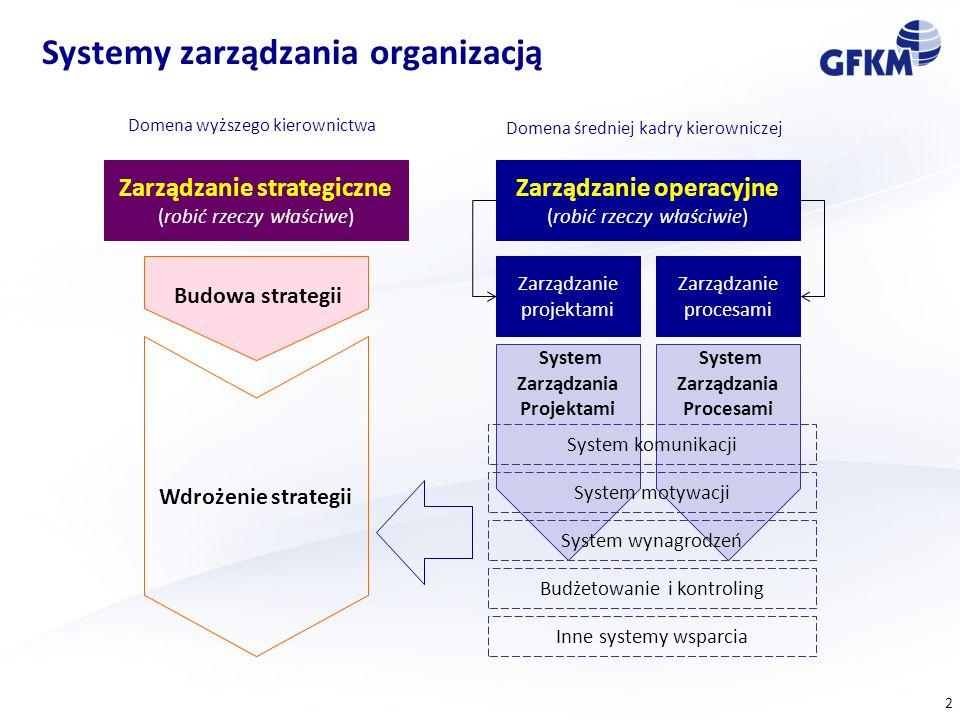 2 Systemy zarządzania organizacją Zarządzanie strategiczne (robić rzeczy właściwe) Zarządzanie operacyjne (robić rzeczy właściwie) Zarządzanie projekt