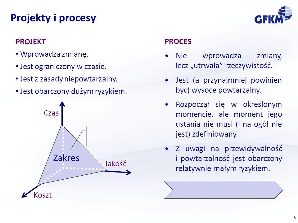4 Harmonogramowanie - dalekie od optymalnego koszt czas realizacji projektuT opt K min K plan T plan czas utracony