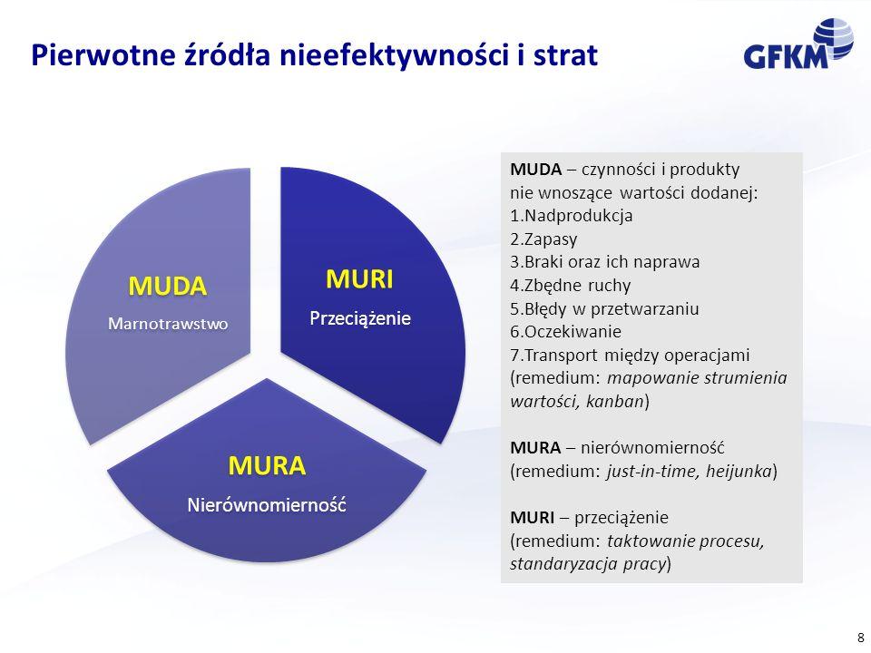 8 Pierwotne źródła nieefektywności i strat MURI Przeciążenie MURA Nierównomierność MUDA Marnotrawstwo MUDA – czynności i produkty nie wnoszące wartośc