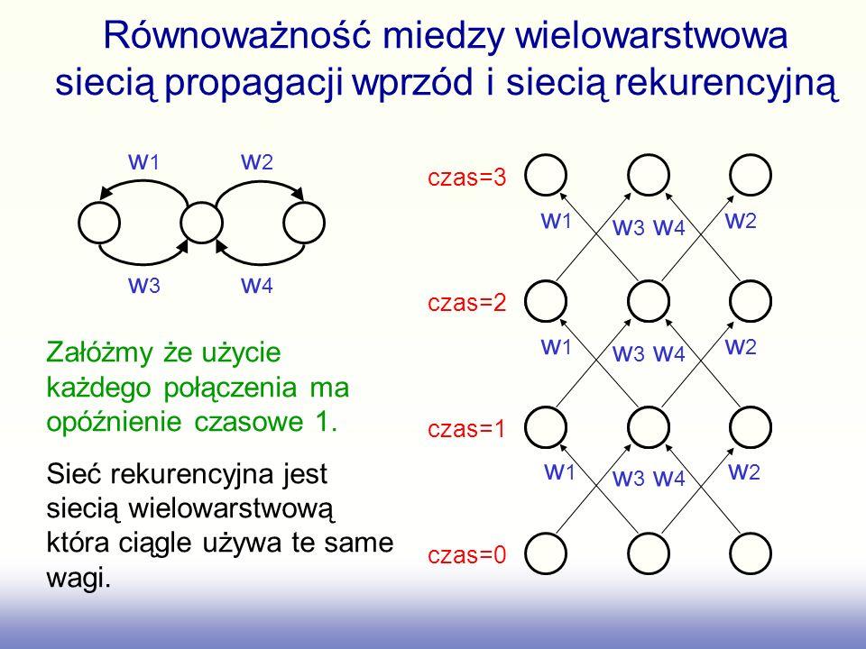 Równoważność miedzy wielowarstwowa siecią propagacji wprzód i siecią rekurencyjną w 1 w 2 w 3 w 4 w 1 w 2 w 3 w 4 w 1 w 2 w 3 w 4 w 1 w 2 w 3 w 4 czas
