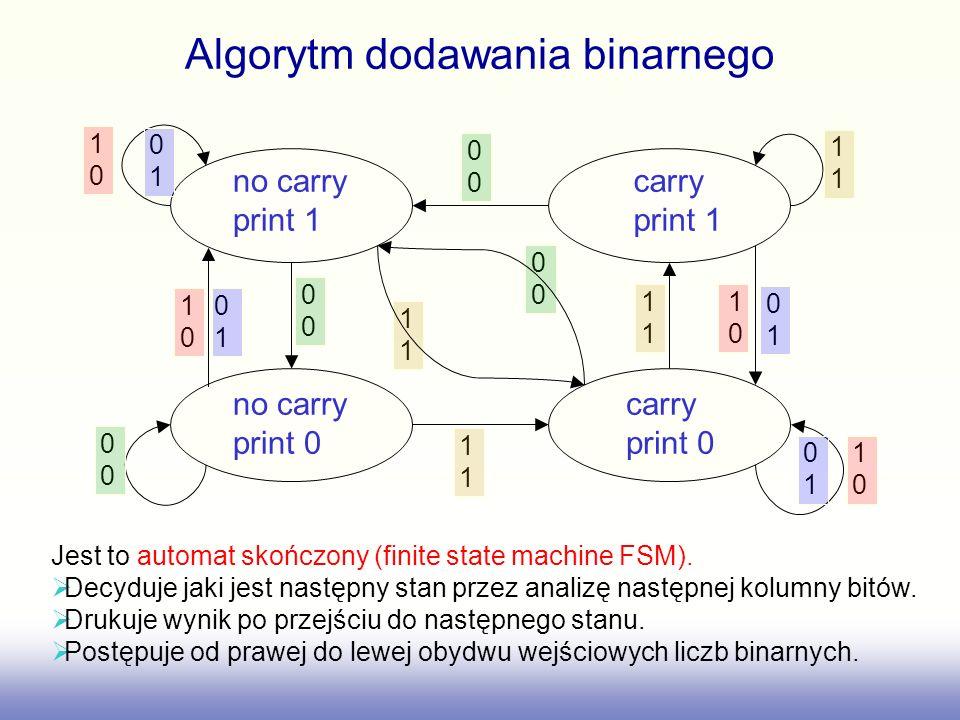Algorytm dodawania binarnego no carry print 1 carry print 1 no carry print 0 carry print 0 1 1010 1010 1010 1010 0101 0101 0101 0101 0 0 0 0 1 1 Jest