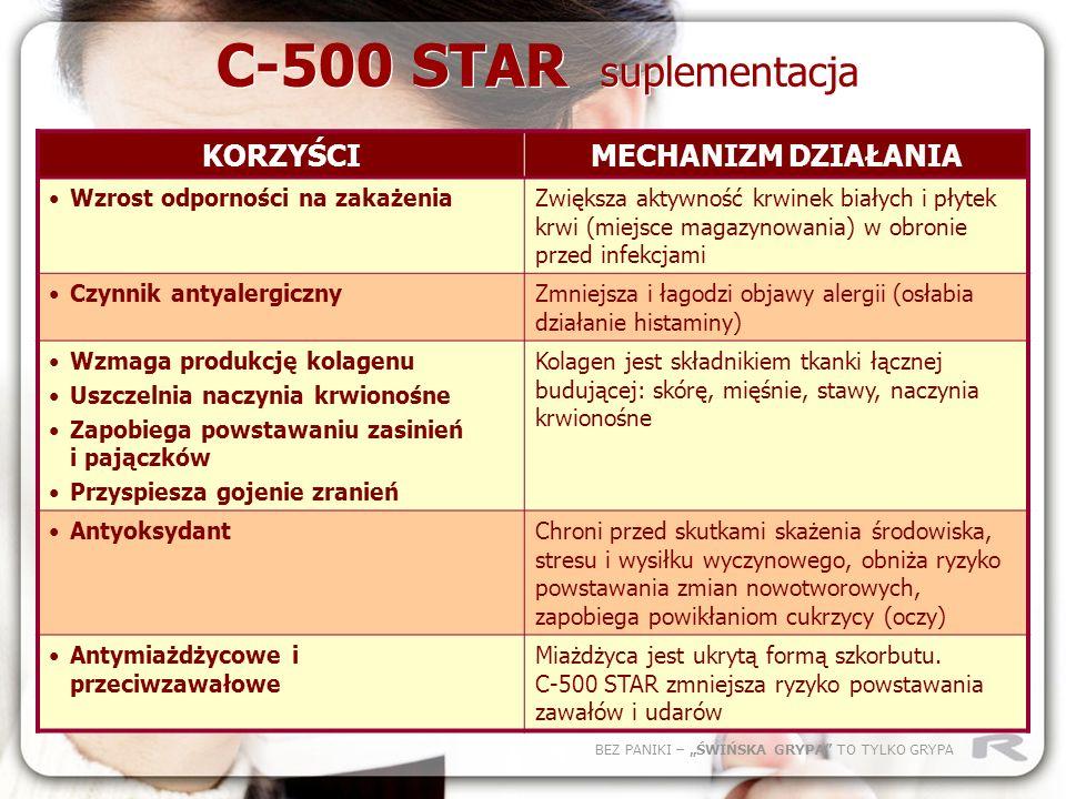 BEZ PANIKI – ŚWIŃSKA GRYPA TO TYLKO GRYPA C-500 STAR suplementacja KORZYŚCIMECHANIZM DZIAŁANIA Wzrost odporności na zakażeniaZwiększa aktywność krwine