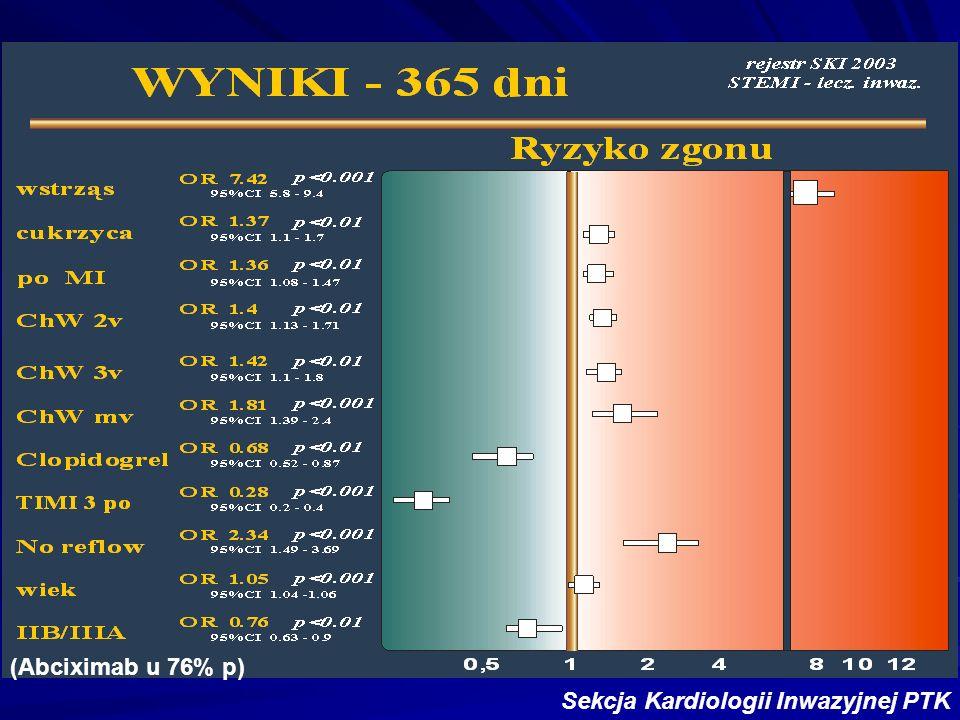 Sekcja Kardiologii Inwazyjnej PTK (Abciximab u 76% p)