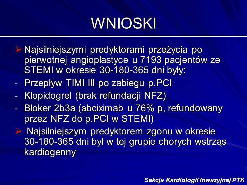 WNIOSKI Najsilniejszymi predyktorami przeżycia po pierwotnej angioplastyce u 7193 pacjentów ze STEMI w okresie 30-180-365 dni były: Najsilniejszymi predyktorami przeżycia po pierwotnej angioplastyce u 7193 pacjentów ze STEMI w okresie 30-180-365 dni były: - Przepływ TIMI III po zabiegu p.PCI - Klopidogrel (brak refundacji NFZ) - Bloker 2b3a (abciximab u 76% p, refundowany przez NFZ do p.PCI w STEMI) Najsilniejszym predyktorem zgonu w okresie 30-180-365 dni był w tej grupie chorych wstrząs kardiogenny Najsilniejszym predyktorem zgonu w okresie 30-180-365 dni był w tej grupie chorych wstrząs kardiogenny Sekcja Kardiologii Inwazyjnej PTK
