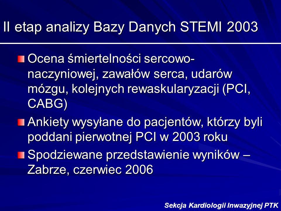II etap analizy Bazy Danych STEMI 2003 Ocena śmiertelności sercowo- naczyniowej, zawałów serca, udarów mózgu, kolejnych rewaskularyzacji (PCI, CABG) Ankiety wysyłane do pacjentów, którzy byli poddani pierwotnej PCI w 2003 roku Spodziewane przedstawienie wyników – Zabrze, czerwiec 2006 Sekcja Kardiologii Inwazyjnej PTK