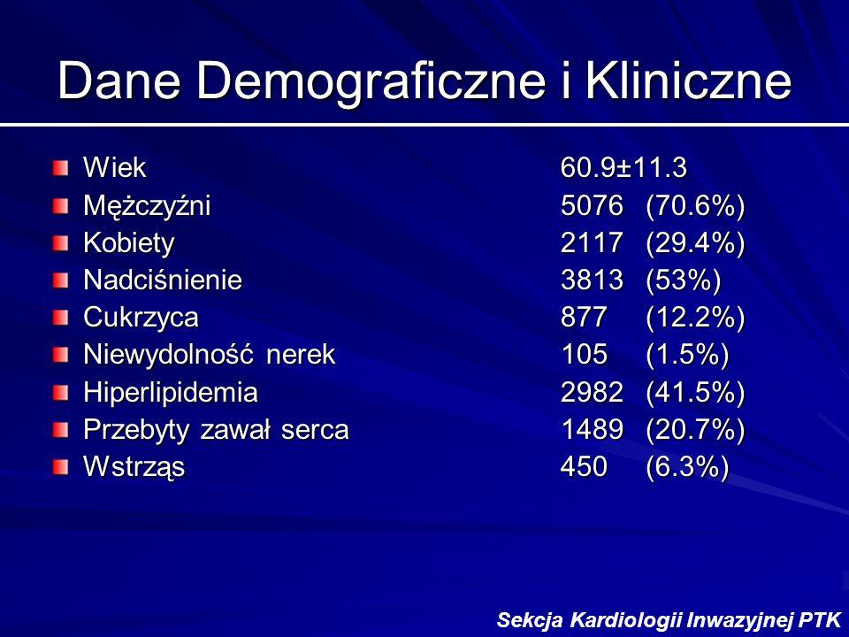 Dane Demograficzne i Kliniczne Wiek60.9±11.3 Mężczyźni5076 (70.6%) Kobiety2117 (29.4%) Nadciśnienie3813 (53%) Cukrzyca877(12.2%) Niewydolność nerek105(1.5%) Hiperlipidemia2982(41.5%) Przebyty zawał serca1489(20.7%) Wstrząs450(6.3%) Sekcja Kardiologii Inwazyjnej PTK