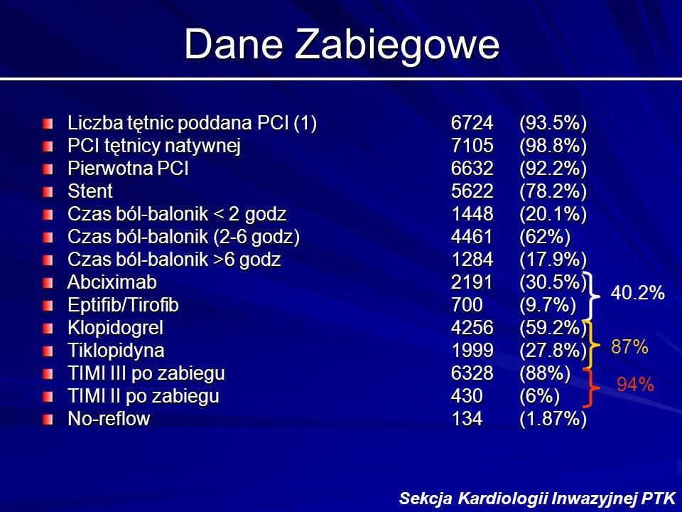 Dane Zabiegowe Liczba tętnic poddana PCI (1)6724(93.5%) PCI tętnicy natywnej7105(98.8%) Pierwotna PCI6632(92.2%) Stent5622(78.2%) Czas ból-balonik < 2 godz1448(20.1%) Czas ból-balonik (2-6 godz)4461(62%) Czas ból-balonik >6 godz1284(17.9%) Abciximab2191(30.5%) Eptifib/Tirofib700(9.7%) Klopidogrel4256(59.2%) Tiklopidyna1999(27.8%) TIMI III po zabiegu6328(88%) TIMI II po zabiegu430(6%) No-reflow134(1.87%) 40.2% 87% 94% Sekcja Kardiologii Inwazyjnej PTK