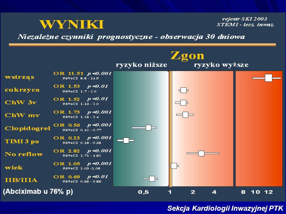 (Abciximab u 76% p)