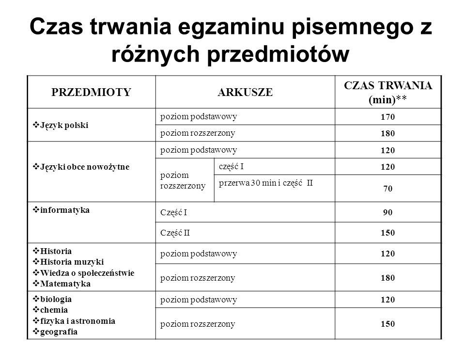 Czas trwania egzaminu pisemnego z różnych przedmiotów PRZEDMIOTYARKUSZE CZAS TRWANIA (min)** Język polski poziom podstawowy 170 poziom rozszerzony 180