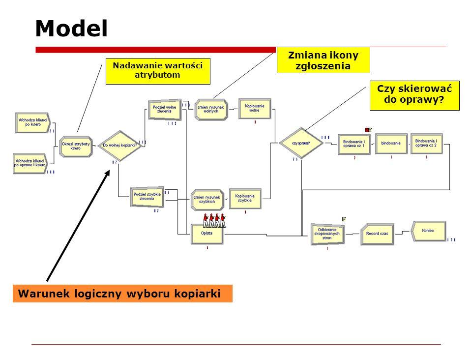Model Warunek logiczny wyboru kopiarki Zmiana ikony zgłoszenia Nadawanie wartości atrybutom Czy skierować do oprawy?