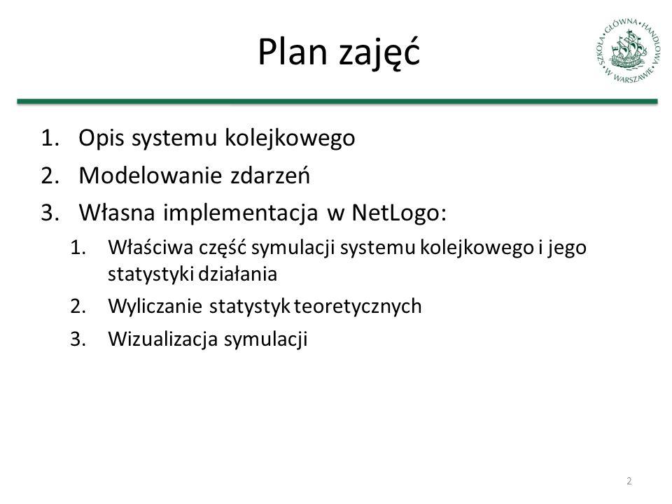 Plan zajęć 1.Opis systemu kolejkowego 2.Modelowanie zdarzeń 3.Własna implementacja w NetLogo: 1.Właściwa część symulacji systemu kolejkowego i jego st