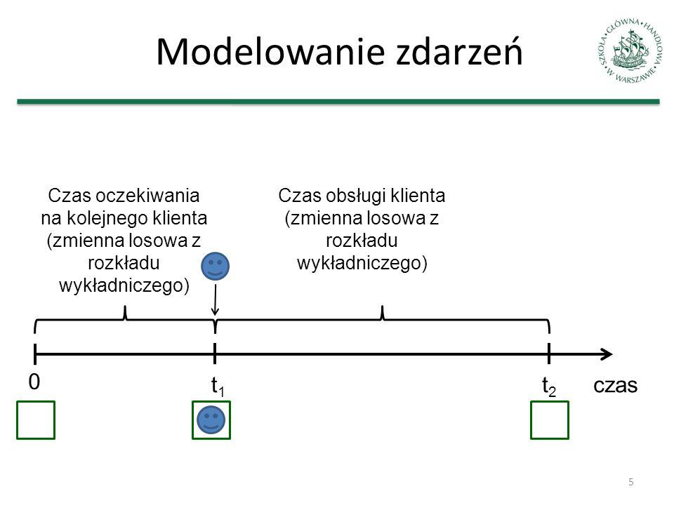 Modelowanie zdarzeń 5 t1t1 t2t2 Czas oczekiwania na kolejnego klienta (zmienna losowa z rozkładu wykładniczego) Czas obsługi klienta (zmienna losowa z