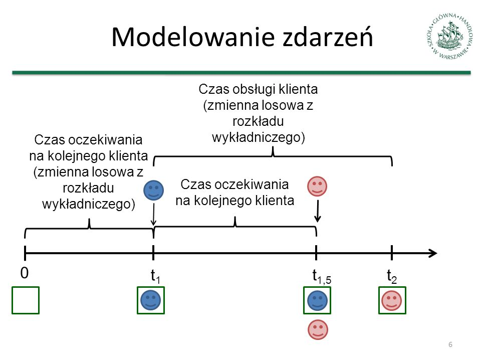 Modelowanie zdarzeń 6 0 t1t1 t2t2 Czas oczekiwania na kolejnego klienta (zmienna losowa z rozkładu wykładniczego) Czas obsługi klienta (zmienna losowa