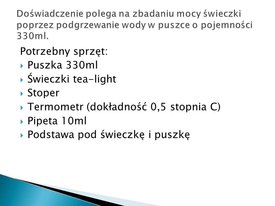 Potrzebny sprzęt: Puszka 330ml Świeczki tea-light Stoper Termometr (dokładność 0,5 stopnia C) Pipeta 10ml Podstawa pod świeczkę i puszkę