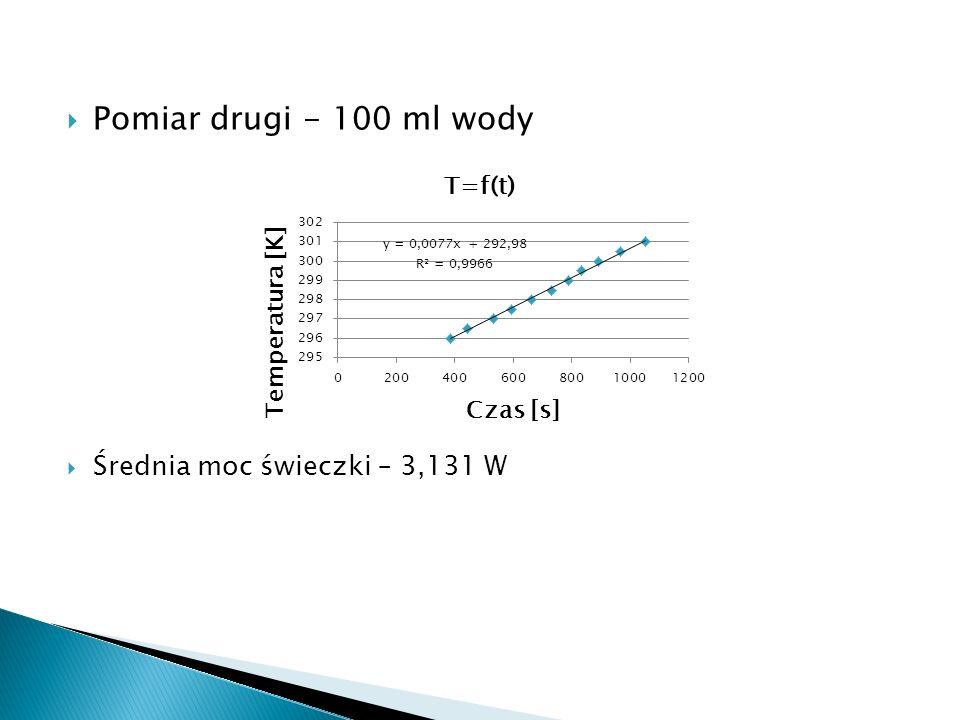 Pomiar drugi - 100 ml wody Średnia moc świeczki – 3,131 W