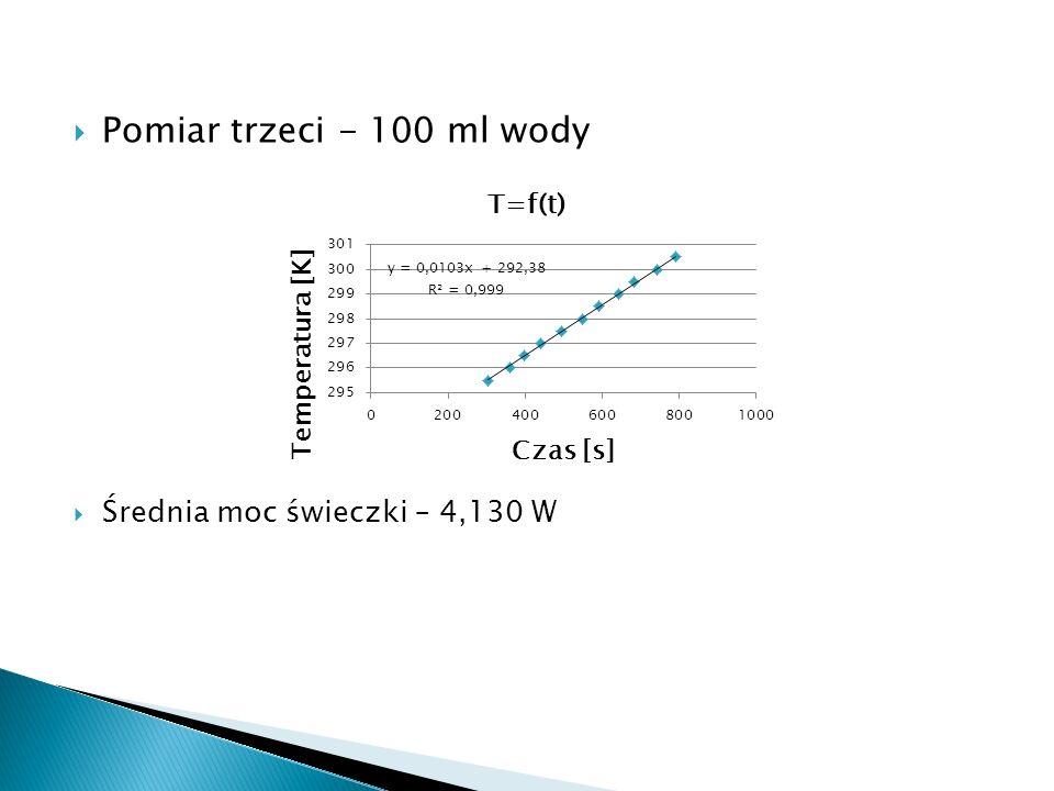 Pomiar trzeci - 100 ml wody Średnia moc świeczki – 4,130 W