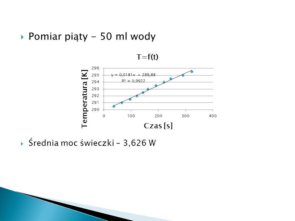 Pomiar piąty - 50 ml wody Średnia moc świeczki – 3,626 W