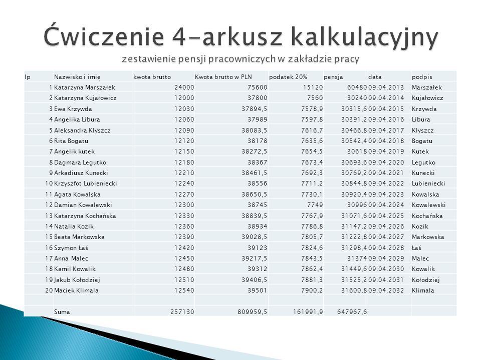 lpNazwisko i imiękwota bruttoKwota brutto w PLNpodatek 20%pensjadatapodpis 1Katarzyna Marszałek2400075600151206048009.04.2013Marszałek 2Katarzyna Kuja