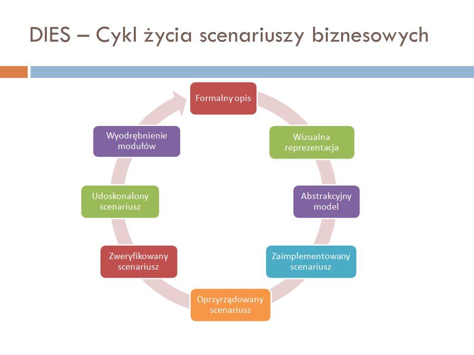 DIES – Cykl życia scenariuszy biznesowych