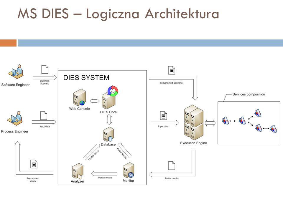 MS DIES – Logiczna Architektura