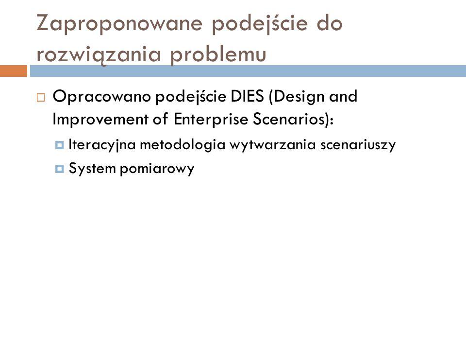Zaproponowane podejście do rozwiązania problemu Opracowano podejście DIES (Design and Improvement of Enterprise Scenarios): Iteracyjna metodologia wyt