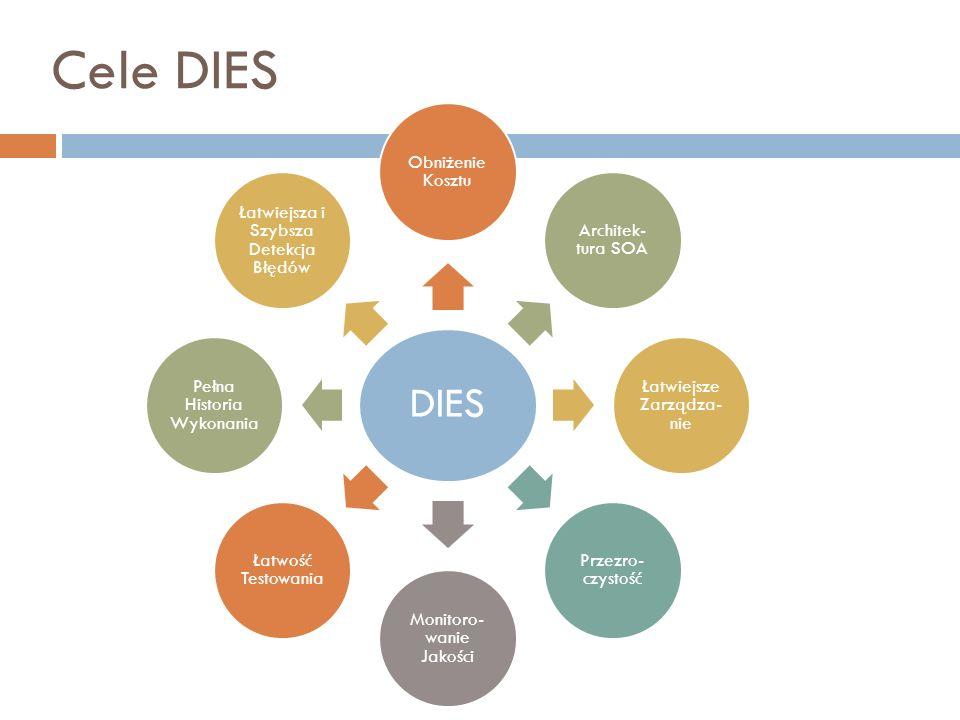 Cele DIES DIES Obniżenie Kosztu Architek- tura SOA Łatwiejsze Zarządza- nie Przezro- czystość Monitoro- wanie Jakości Łatwość Testowania Pełna Histori