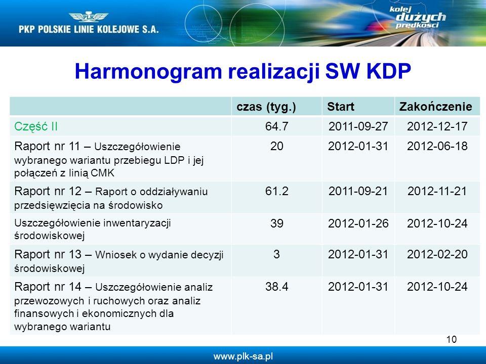 www.plk-sa.pl 10 Harmonogram realizacji SW KDP czas (tyg.)StartZakończenie Część II64.72011-09-272012-12-17 Raport nr 11 – Uszczegółowienie wybranego wariantu przebiegu LDP i jej połączeń z linią CMK 202012-01-312012-06-18 Raport nr 12 – Raport o oddziaływaniu przedsięwzięcia na środowisko 61.22011-09-212012-11-21 Uszczegółowienie inwentaryzacji środowiskowej 392012-01-262012-10-24 Raport nr 13 – Wniosek o wydanie decyzji środowiskowej 32012-01-312012-02-20 Raport nr 14 – Uszczegółowienie analiz przewozowych i ruchowych oraz analiz finansowych i ekonomicznych dla wybranego wariantu 38.42012-01-312012-10-24