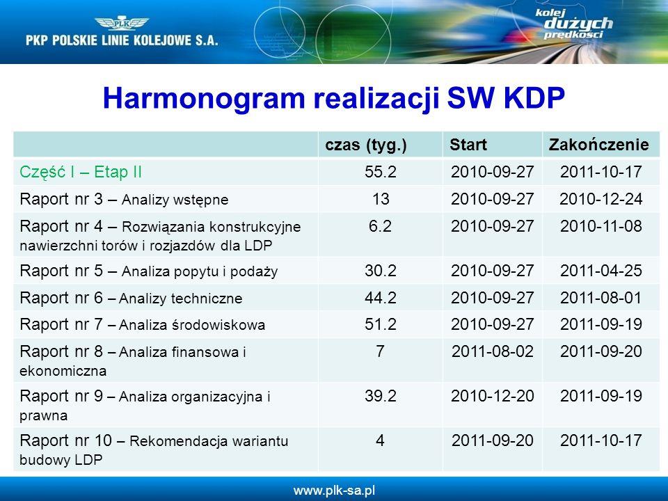 www.plk-sa.pl 8 Harmonogram realizacji SW KDP czas (tyg.)StartZakończenie Część I – Etap II55.22010-09-272011-10-17 Raport nr 3 – Analizy wstępne 132010-09-272010-12-24 Raport nr 4 – Rozwiązania konstrukcyjne nawierzchni torów i rozjazdów dla LDP 6.22010-09-272010-11-08 Raport nr 5 – Analiza popytu i podaży 30.22010-09-272011-04-25 Raport nr 6 – Analizy techniczne 44.22010-09-272011-08-01 Raport nr 7 – Analiza środowiskowa 51.22010-09-272011-09-19 Raport nr 8 – Analiza finansowa i ekonomiczna 72011-08-022011-09-20 Raport nr 9 – Analiza organizacyjna i prawna 39.22010-12-202011-09-19 Raport nr 10 – Rekomendacja wariantu budowy LDP 42011-09-202011-10-17