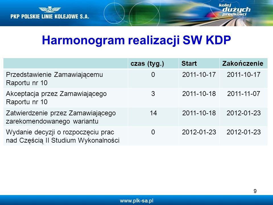 www.plk-sa.pl 9 Harmonogram realizacji SW KDP czas (tyg.)StartZakończenie Przedstawienie Zamawiającemu Raportu nr 10 02011-10-17 Akceptacja przez Zama