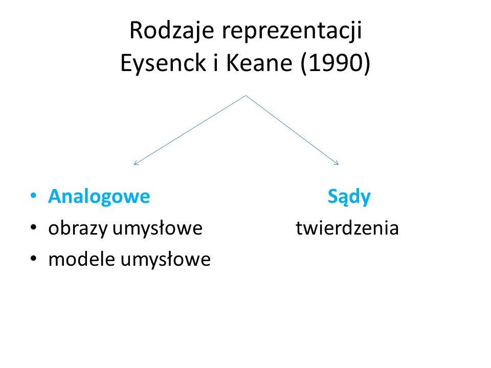 Rodzaje reprezentacji Eysenck i Keane (1990) Analogowe Sądy obrazy umysłowe twierdzenia modele umysłowe