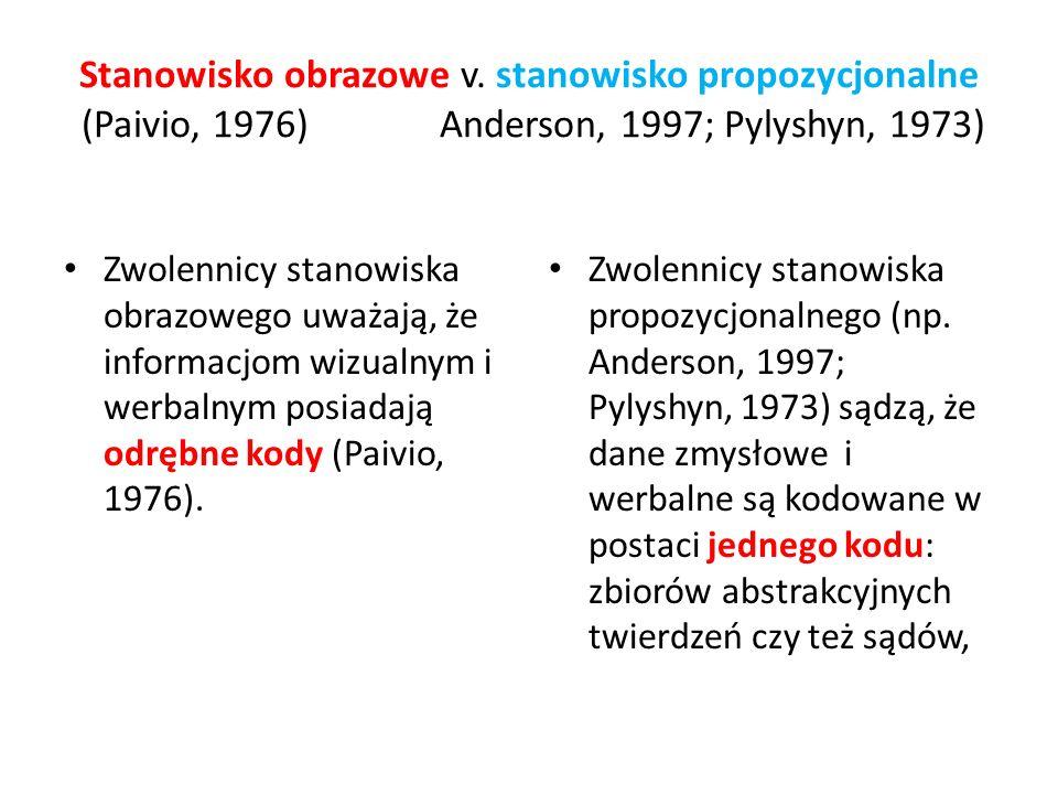 Stanowisko obrazowe v. stanowisko propozycjonalne (Paivio, 1976) Anderson, 1997; Pylyshyn, 1973) Zwolennicy stanowiska obrazowego uważają, że informac