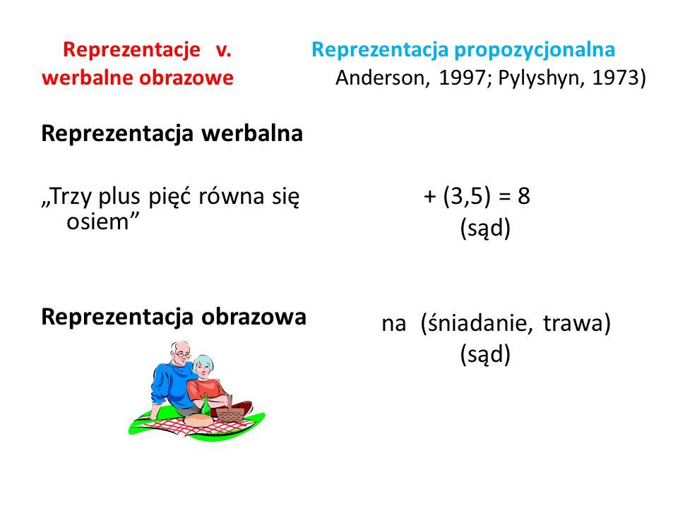 Reprezentacje v. Reprezentacja propozycjonalna werbalne obrazowe Anderson, 1997; Pylyshyn, 1973) Reprezentacja werbalna Trzy plus pięć równa się osiem