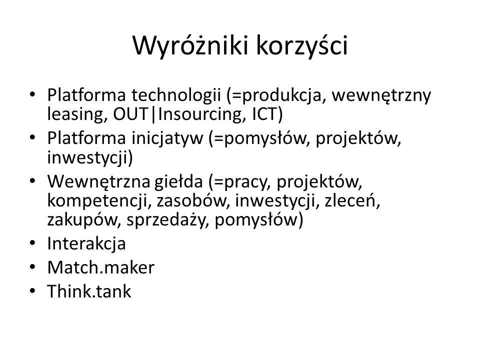 Wyróżniki korzyści Platforma technologii (=produkcja, wewnętrzny leasing, OUT|Insourcing, ICT) Platforma inicjatyw (=pomysłów, projektów, inwestycji) Wewnętrzna giełda (=pracy, projektów, kompetencji, zasobów, inwestycji, zleceń, zakupów, sprzedaży, pomysłów) Interakcja Match.maker Think.tank