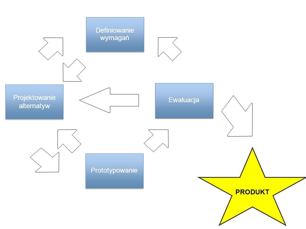 Projektowanie alternatyw Definiowanie wymagań Prototypowanie PRODUKT Ewaluacja
