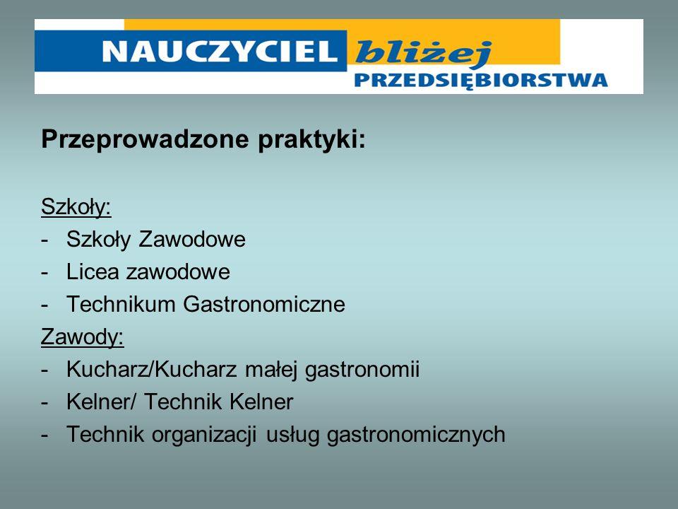 Przeprowadzone praktyki: Szkoły: -Szkoły Zawodowe -Licea zawodowe -Technikum Gastronomiczne Zawody: -Kucharz/Kucharz małej gastronomii -Kelner/ Techni