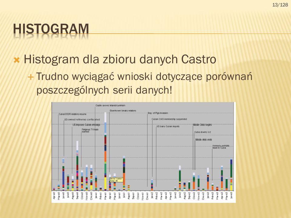 Histogram dla zbioru danych Castro Trudno wyciągać wnioski dotyczące porównań poszczególnych serii danych! 13/128