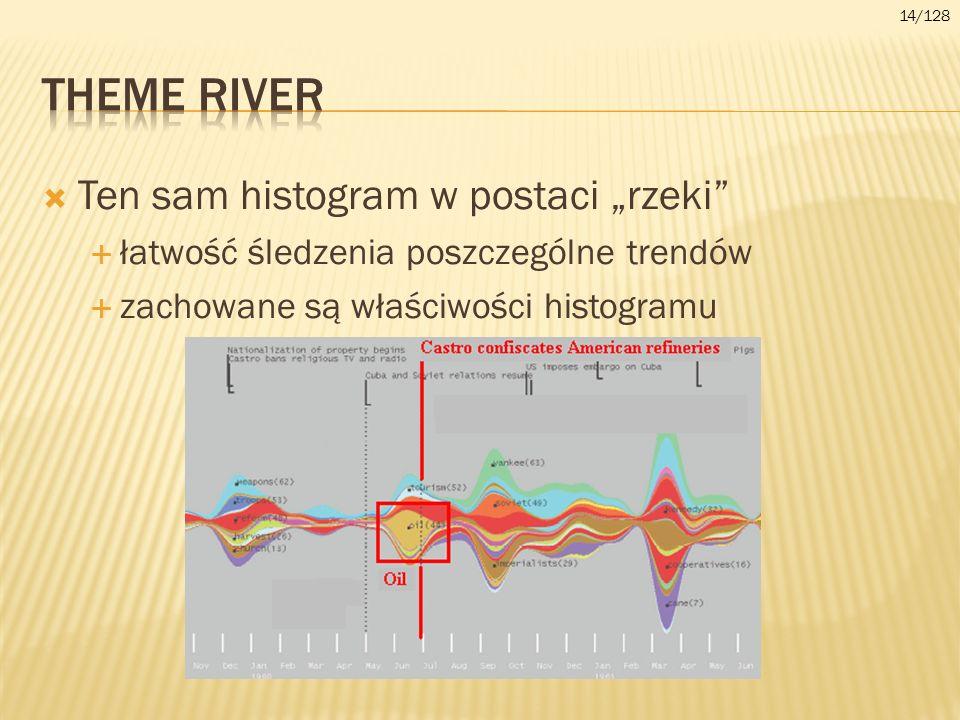 Ten sam histogram w postaci rzeki łatwość śledzenia poszczególne trendów zachowane są właściwości histogramu 14/128
