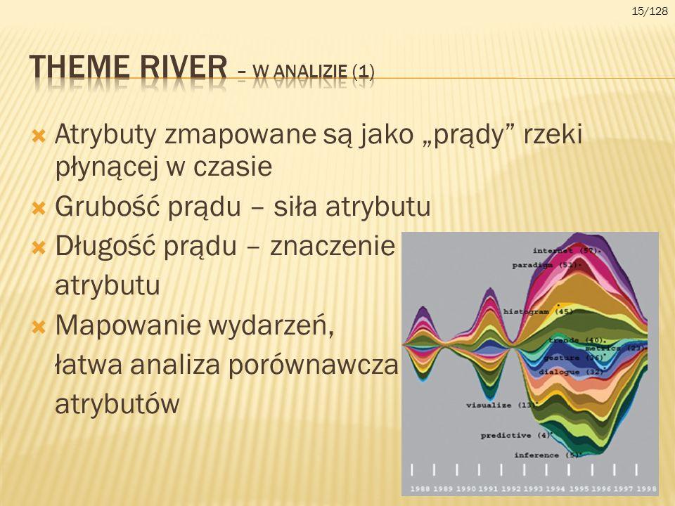Atrybuty zmapowane są jako prądy rzeki płynącej w czasie Grubość prądu – siła atrybutu Długość prądu – znaczenie atrybutu Mapowanie wydarzeń, łatwa an