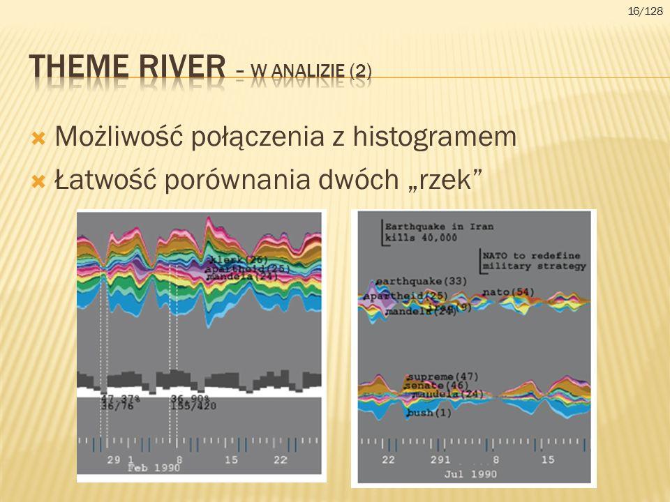 Możliwość połączenia z histogramem Łatwość porównania dwóch rzek 16/128