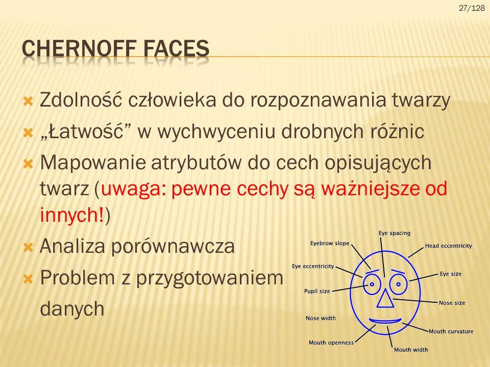 Zdolność człowieka do rozpoznawania twarzy Łatwość w wychwyceniu drobnych różnic Mapowanie atrybutów do cech opisujących twarz (uwaga: pewne cechy są